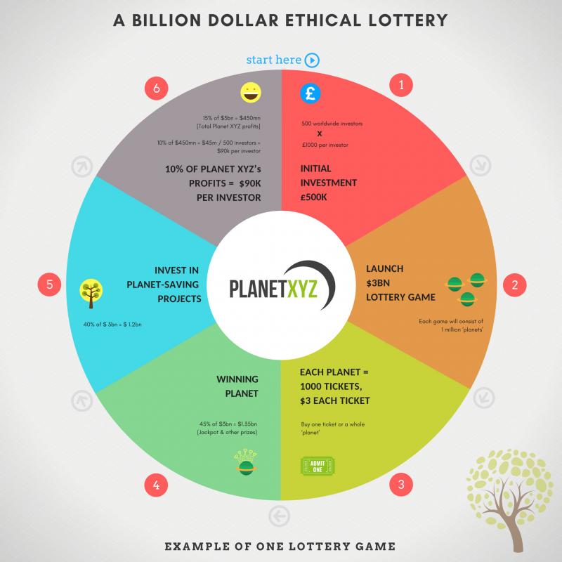 Planet_XYZ_How_It_Works